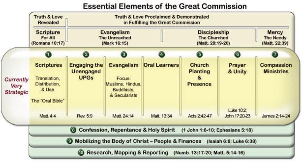 whole gospel